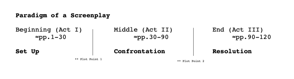 A visual to set up the paradigm of a screenplay according to Syd Field film fund.